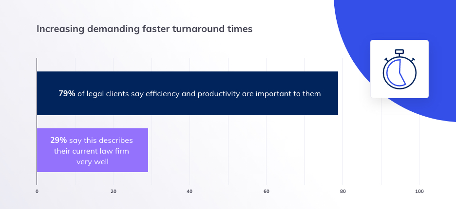 Blog insert - 1 - Increasing demanding faster turnaround times