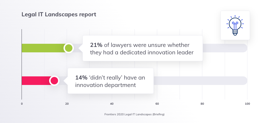 Blog insert - 1 - Legal IT Landscapes report