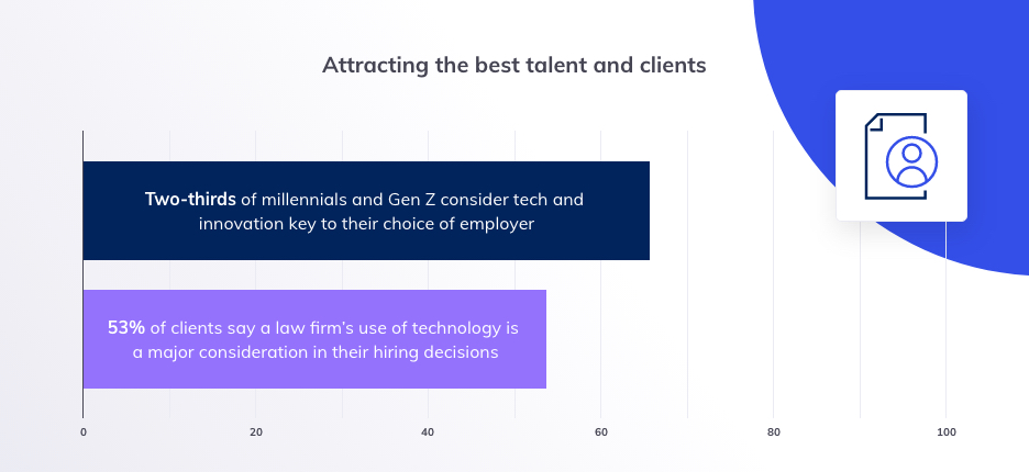Blog insert - 2 - Top law firm priorities and how technology can help