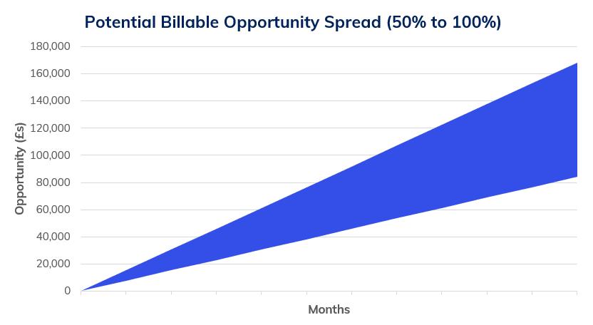 Billable spread
